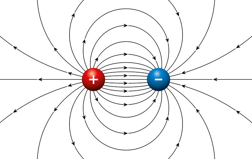 Movimento de um dipolo em um campo elétrico